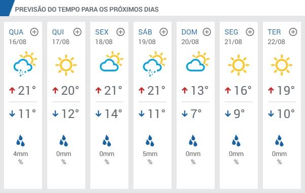 70e7682e945c Como podemos observar na previsão, os próximos dias dessa semana prometem  dias mais amenos com mínima média de 11, 12 e 14 graus e máxima de 20 e 21  graus ...